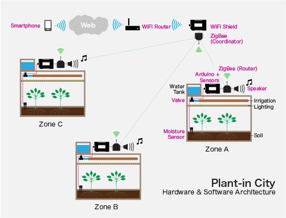 Plantincity_system_xbee_sm