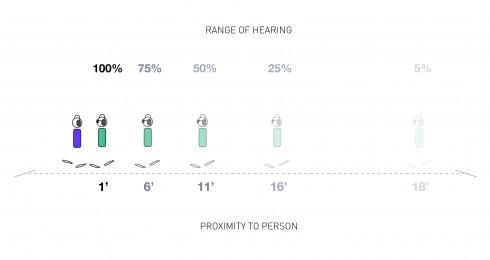 uListen Hearing Range